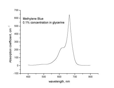 Спектр поглощения метиленового синего