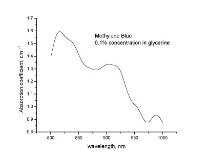 Спектр Спектр поглощения метиленового синего