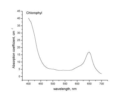 Спектр поглощения хлорофиллипта