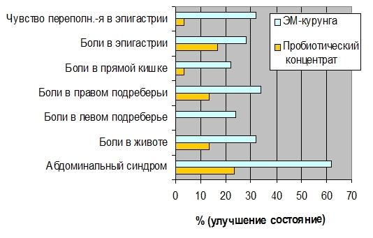 Сравнительная оценка динамики улучшения самочувствия после приема ЭМ-курунги