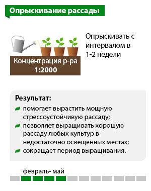 Схема «Опрыскивание рассады»