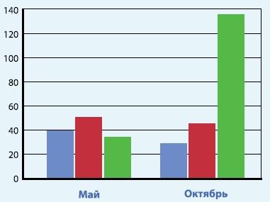 Сравнительный уровень ХПК