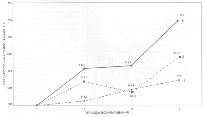 Изменение среднесуточного привеса массы телок