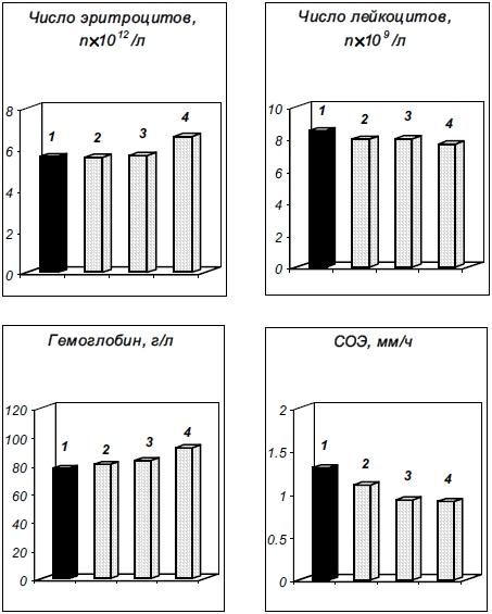 Влияние препарата Байкал ЭМ1 на показатели крови коров