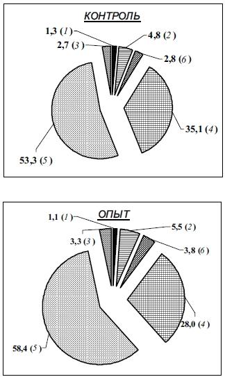 Лейкоцитарная формула коров (в %) после 30-дневного скармливания препарата Байкал ЭМ1