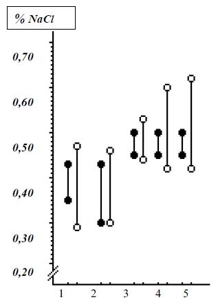 Изменение осмотической резистентности эритроцитов мышей (1), кроликов (2) и коров (3, 4, 5) соответственно 10, 20, 30-й дни опыта