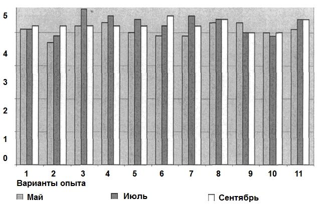 Динамика содержания гумуса в черноземе обыкновенном по вариантам опыта с БАБ