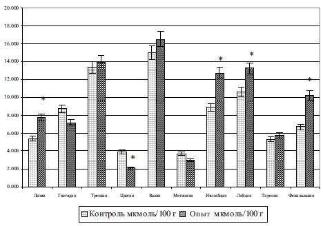 Изменение содержания свободных незаменимых аминокислот сыворотки крови у 120-дневных поросят под влиянием ферментированных кормов