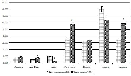 Изменение содержания свободных заменимых аминокислот сыворотки крови 120-дневных поросят под влиянием ферментированных