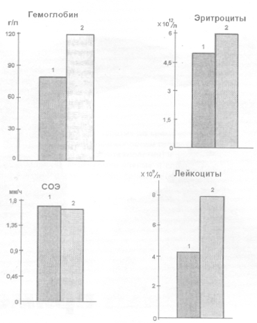 Влияние препарата «Байкал ЭМ-1» на гематологические показатели кроликов