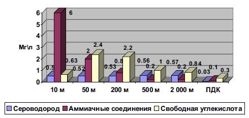 Уровень содержания химических веществ в талой снеговой воде в ноябре 2006 г.