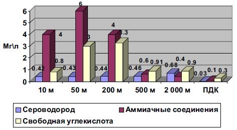 Уровень содержания химических веществ в талой снеговой воде в марте 2007 г.