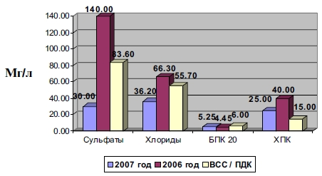 Количество загрязняющих веществ в стоках от дренажа полей в реку Исток