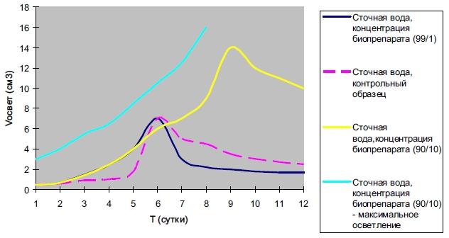 Динамика процесса очистки сточной воды с применением препарата Тамир