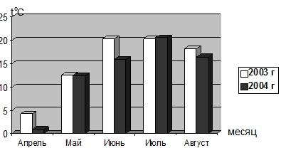 Динамика изменения температур в период вегетации, 2003-2004 гг.