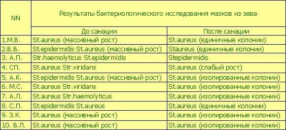 Бактериологические показатели у больных хроническим тонзиллитом