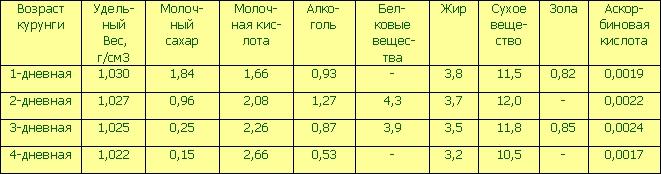 Химический состав курунги в зависимости от сроков хранения