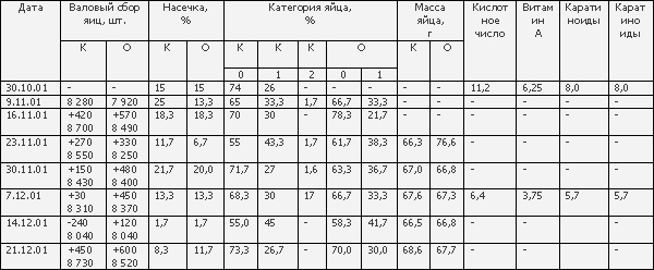 pезультаты применения Байкал ЭМ1