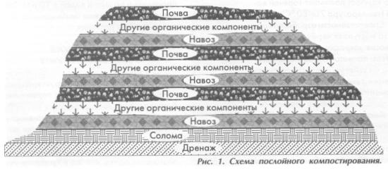 Рис. 1. Схема послойного компостирования