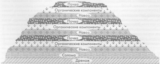 Схема послойного компострирования