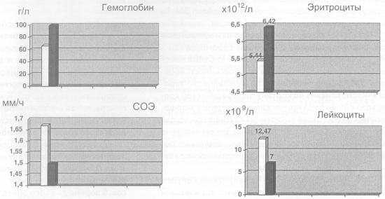 Влияние биопрепарата «Байкал ЭМ-1» на гематологические показатели мышей