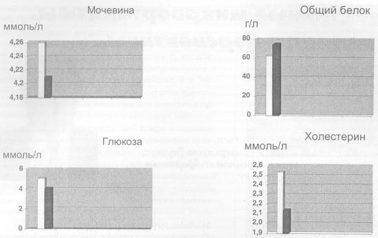Влияние биопрепарата «Байкал ЭМ-1» на биохимические показатели крови мышей