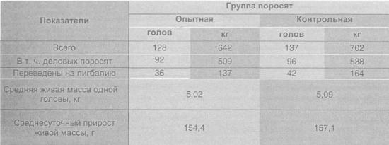 Результаты по сдаче поросят в секторе № 1.5.2.