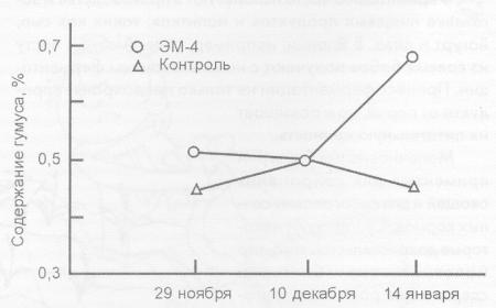 Влияние внесения лактобактерий на содержание гумуса в почве