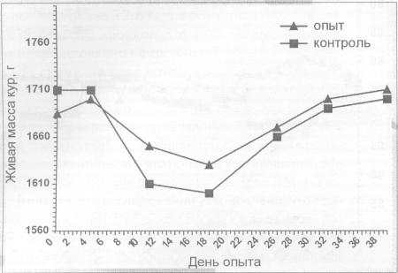 Влияние препарата «Байкал ЭМ- 1-У» на живую массу птицы