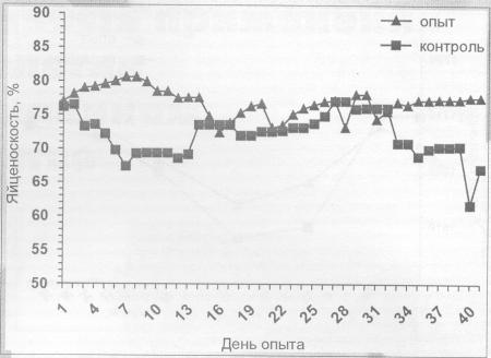 Влияние препарата «Байкал ЭМ-1-У» на яйценоскость птицы