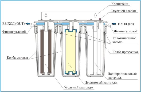 Конструкция фильтра