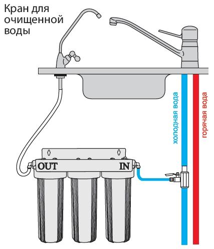Схема подключения фильтра под