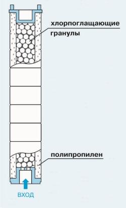 Комплект картриджей фильтра для душа «Водолей»
