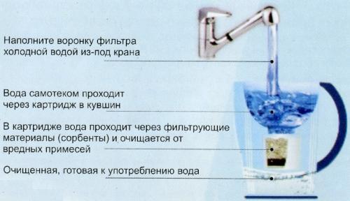 Фільтрація води