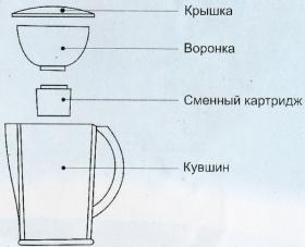 Пристрій фільтра-глечика