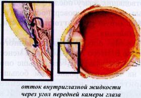 отток внутриглазной жидкости через угол передней камеры глаза