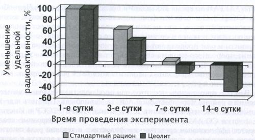 Удельная радиоактивность печени на 3,7,14 сутки
