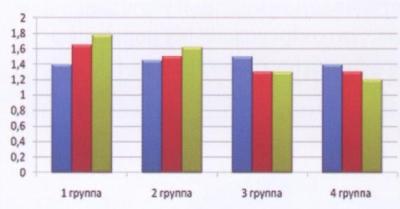 Динамика содержания ТГ в сыворотке крови (ммоль/л)