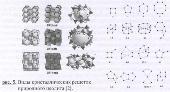 Виды кристаллических решеток природного цеолита