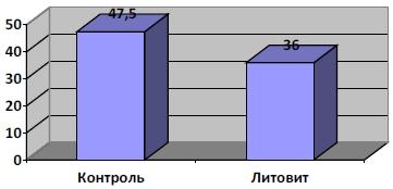 Некротические изменения клеток печени после введения CCl4 через 24 часа