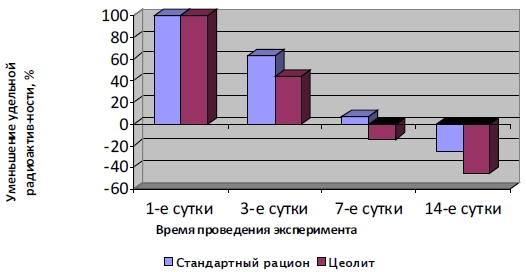 Удельная радиоактивность печени на 3,7,14 сутки (в процентном от исходного состояния), на фоне использования стандартного рациона и цеолита