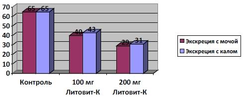 Экскреция с мочой и калом дополнительно введенного йода