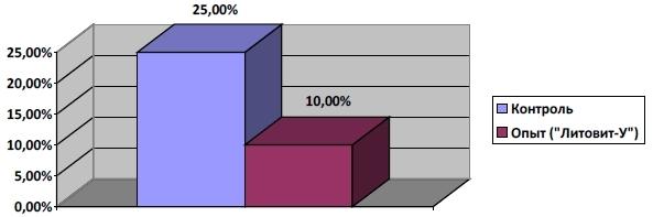 Осложнение ДЛТ (почечная колика с обтурацией мочеточника), в %