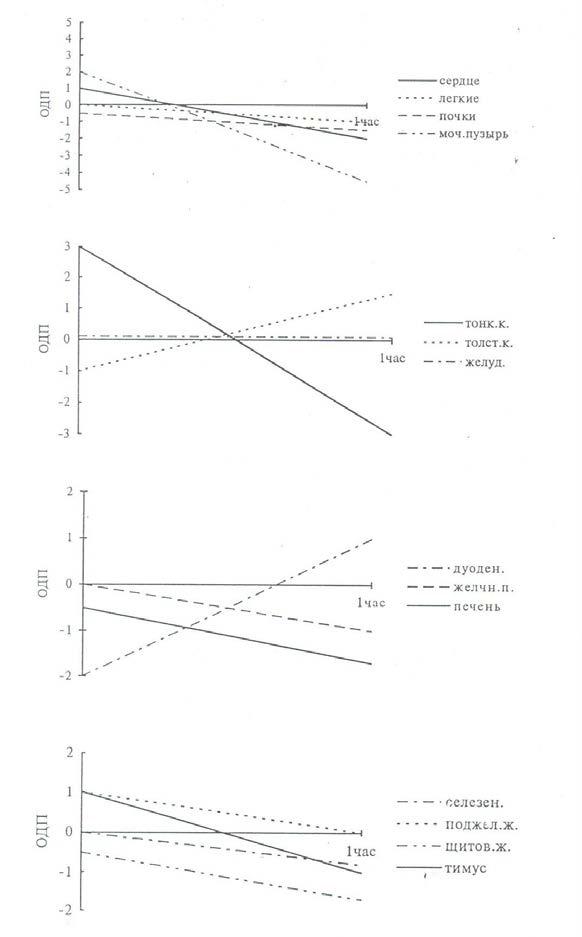 Функциональные изменения в органах после приема минерала