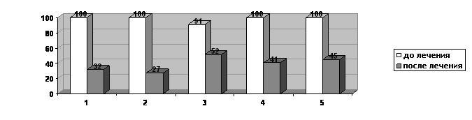 Динамика отдельных клинических показателей до и после лечения в основной группе пациентов.