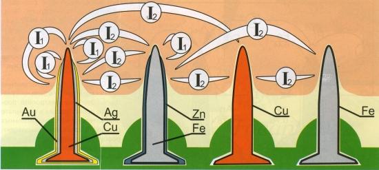 Целебные гальванические токи в Аппликаторах Ляпко