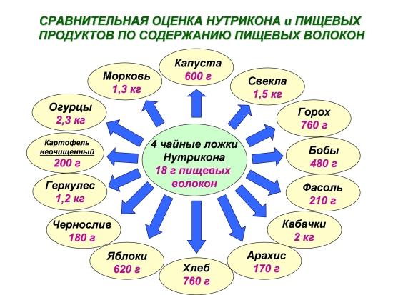 Сравнительная оценка Нутрикона и пищевых продуктов по содержанию пищевых волокон