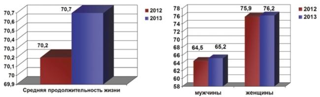 Динамика показателей продолжительности жизни россиян