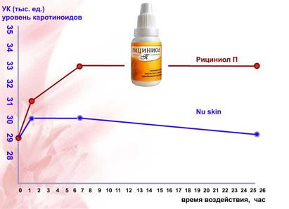 Антиоксидантные и экопротекторные свойства эмульсии «Рициниол-П»