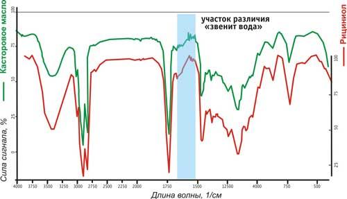 Сравнительное исследование состава вещества касторового масла и эмульсии «Рициниол»